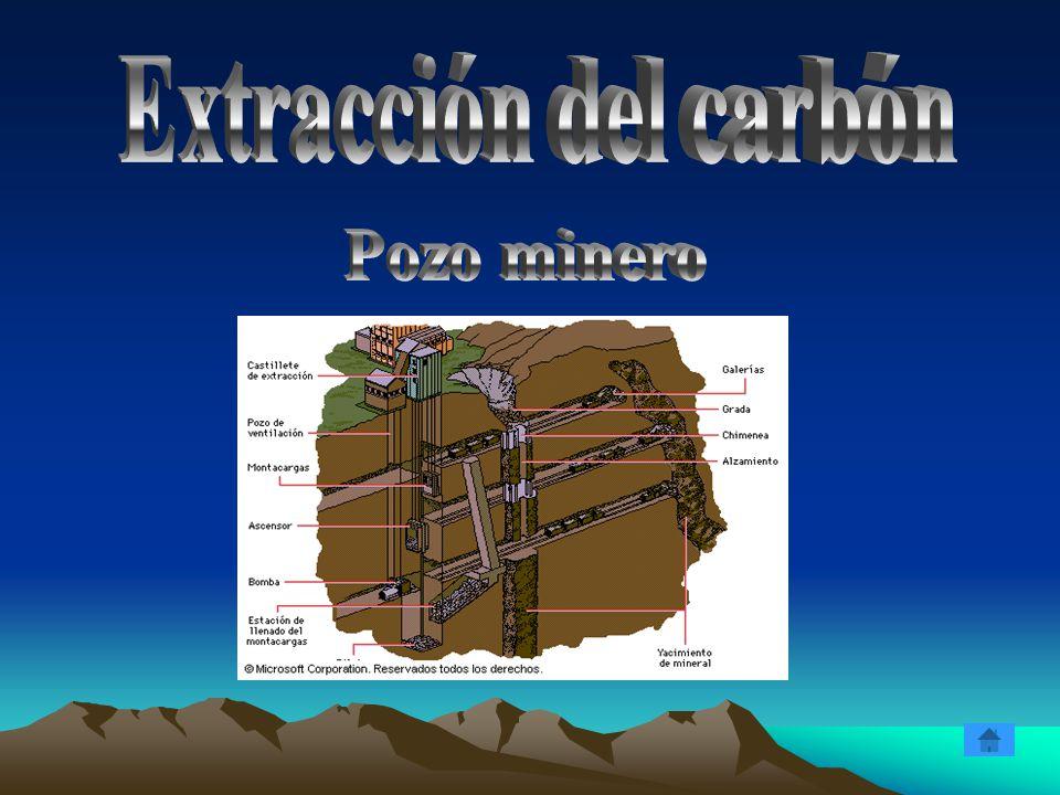 Extracción del carbón Pozo minero