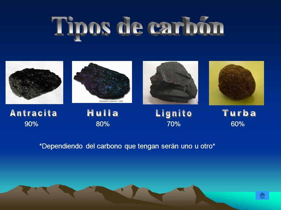 Tipos de carbón Antracita Hulla Lignito Turba 90% 80% 70% 60%
