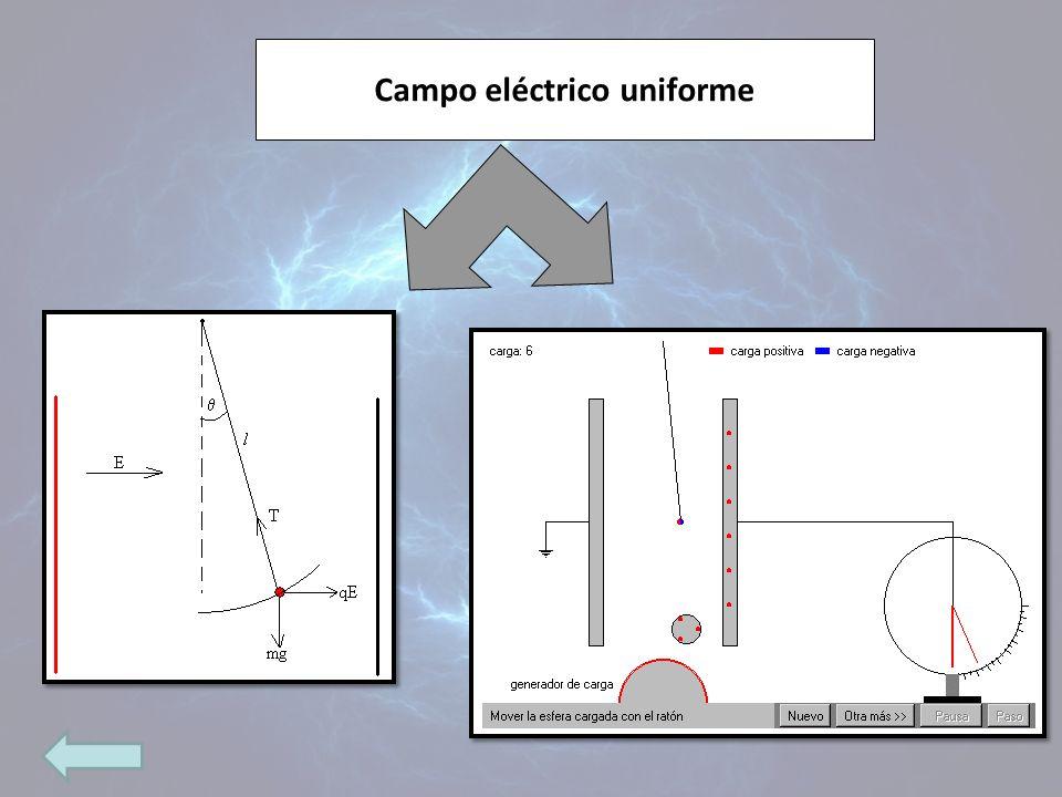 Campo eléctrico uniforme
