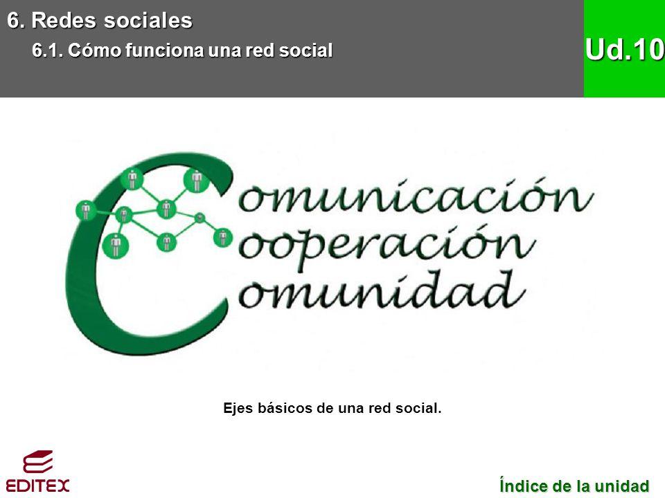Ejes básicos de una red social.