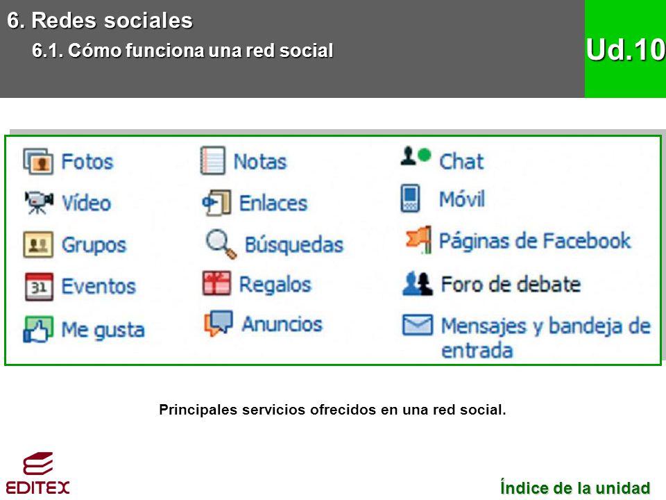 Principales servicios ofrecidos en una red social.