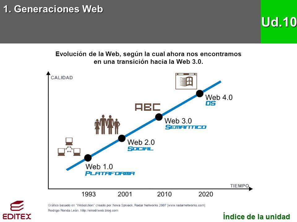 Ud.10 1. Generaciones Web Índice de la unidad
