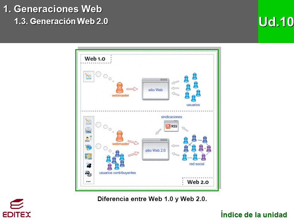 Diferencia entre Web 1.0 y Web 2.0.