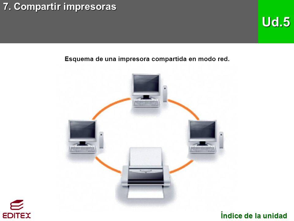 Esquema de una impresora compartida en modo red.