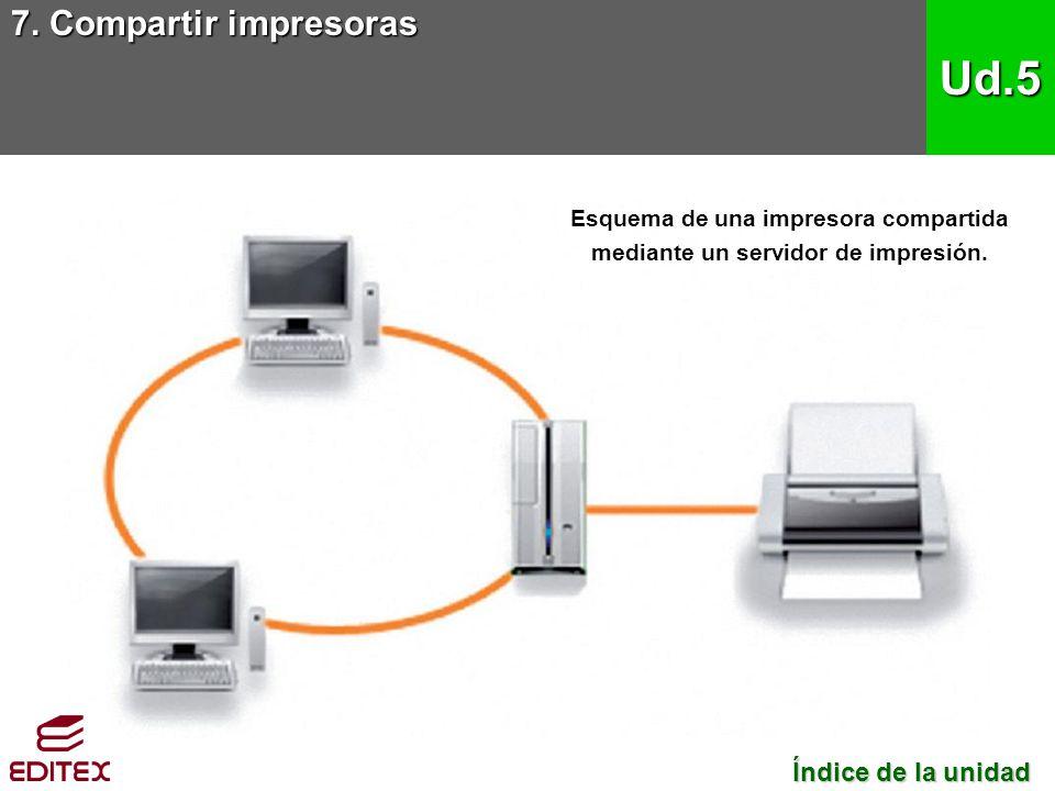 Esquema de una impresora compartida mediante un servidor de impresión.