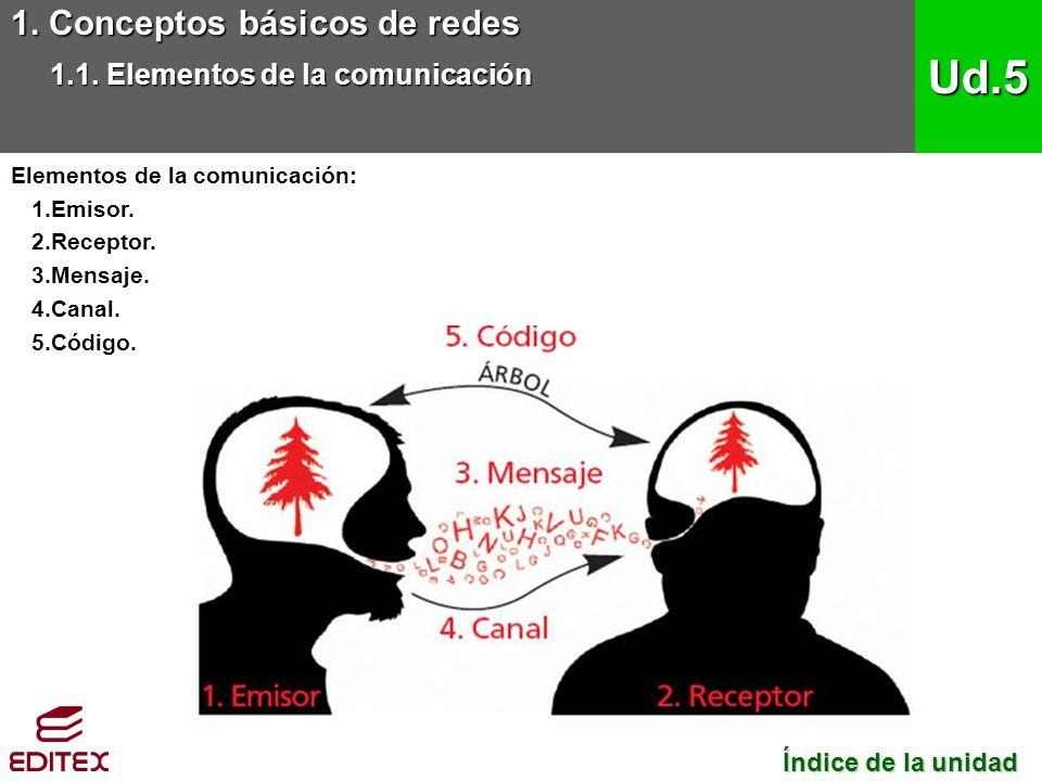 Ud.5 1. Conceptos básicos de redes 1.1. Elementos de la comunicación