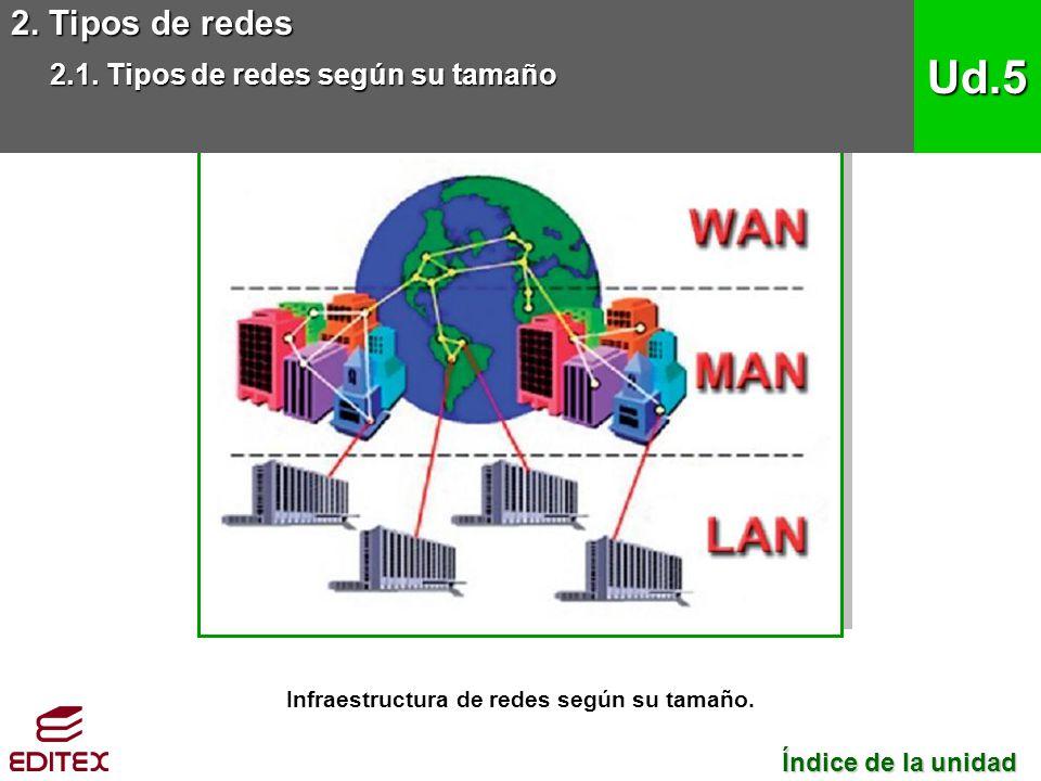 Infraestructura de redes según su tamaño.