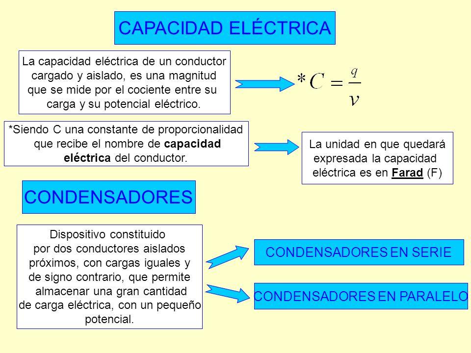 CAPACIDAD ELÉCTRICA CONDENSADORES CONDENSADORES EN SERIE