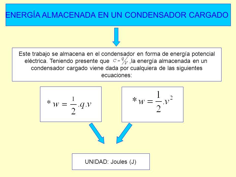 ENERGÍA ALMACENADA EN UN CONDENSADOR CARGADO