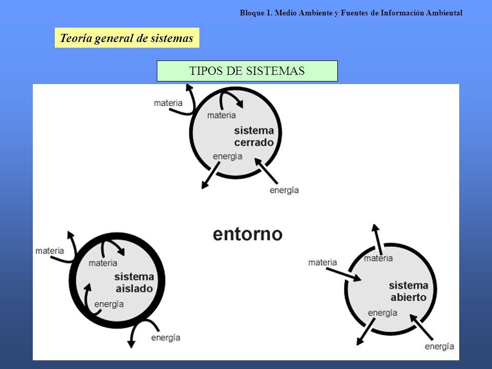 Bloque 1. Medio Ambiente y Fuentes de Información Ambiental