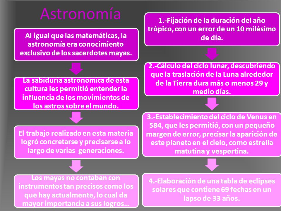 Astronomía 1.-Fijación de la duración del año trópico, con un error de un 10 milésimo de día.