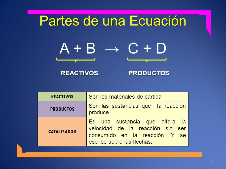 REACTIVOS PRODUCTOS A + B → C + D Partes de una Ecuación REACTIVOS