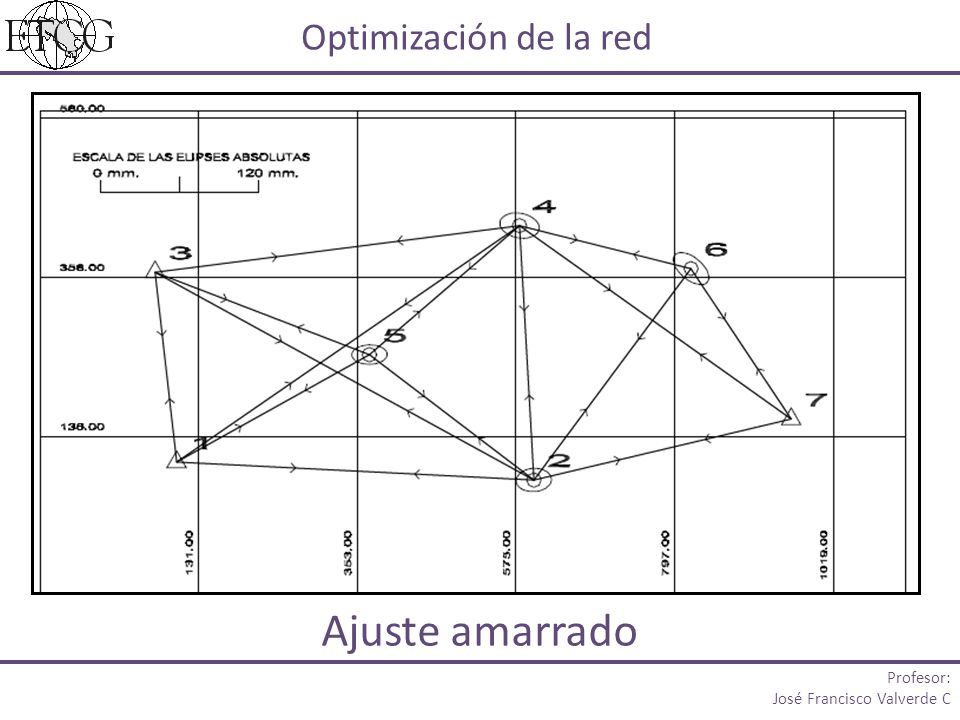 Ajuste amarrado Optimización de la red Profesor: