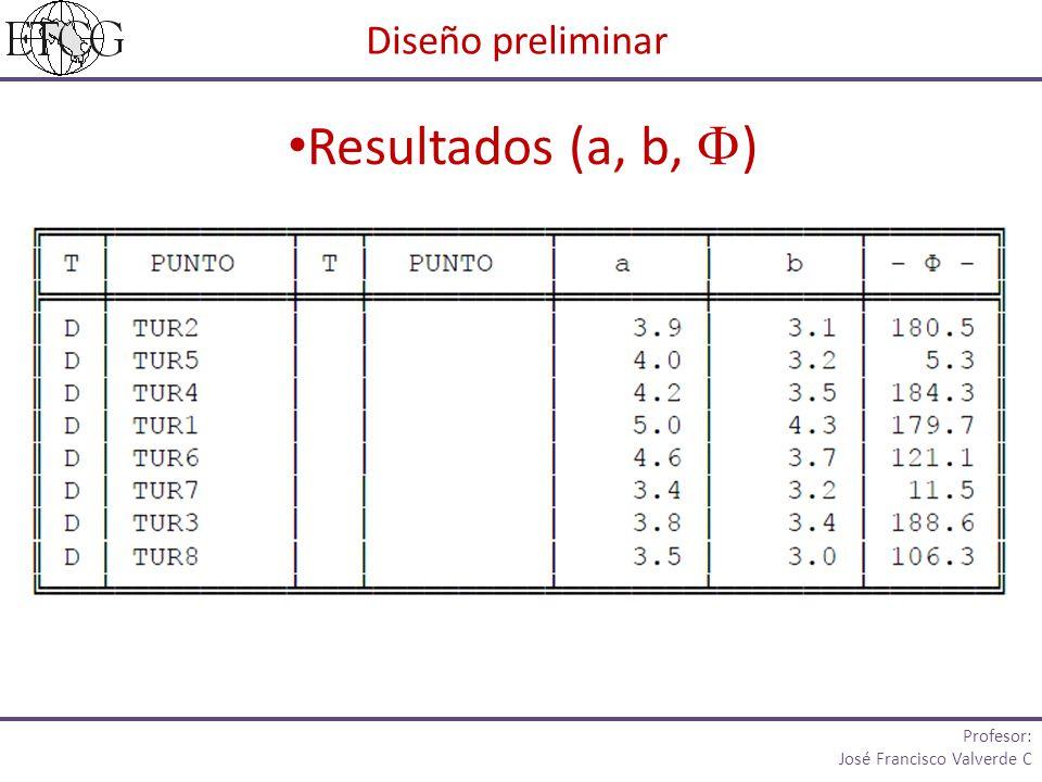 Resultados (a, b, ) Diseño preliminar Profesor: