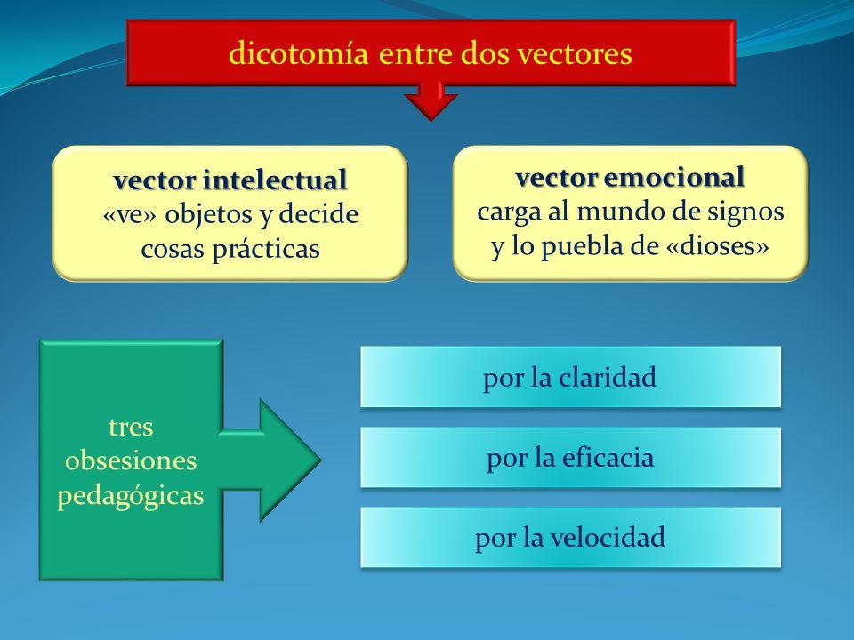 dicotomía entre dos vectores
