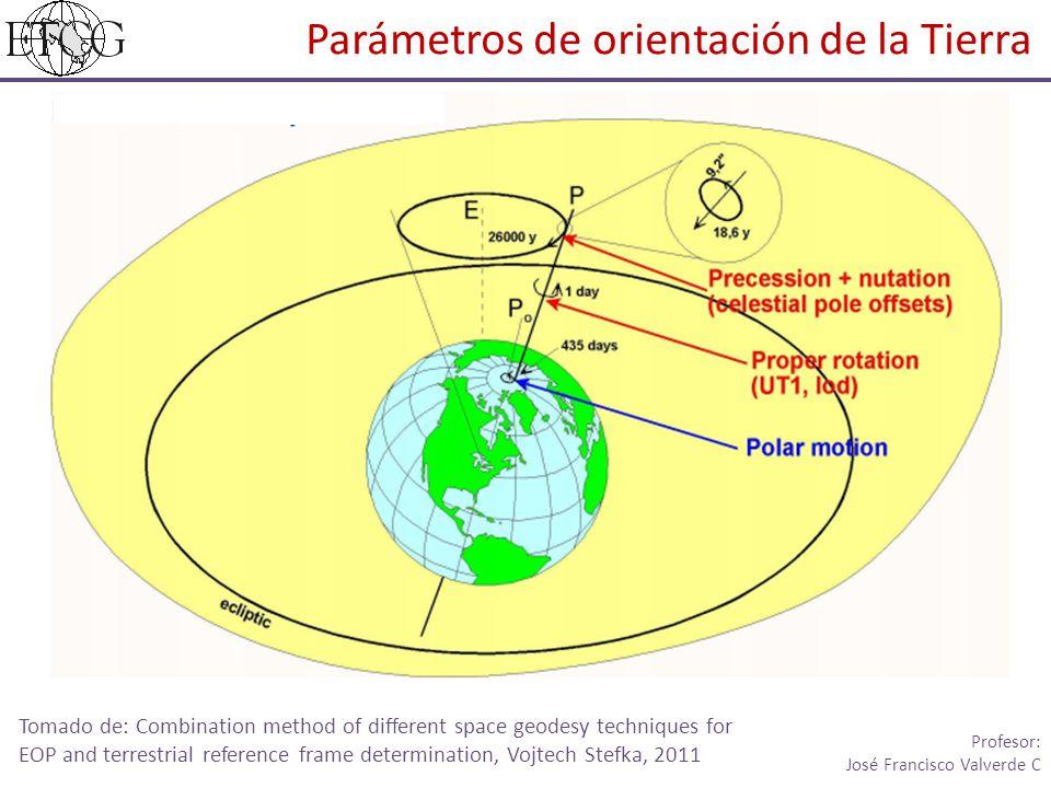 Parámetros de orientación de la Tierra