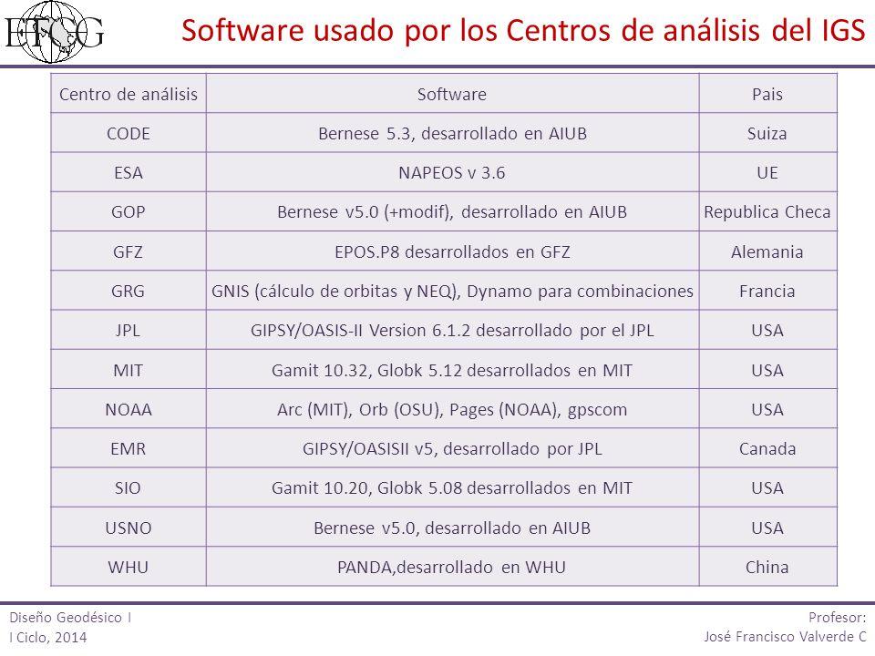Software usado por los Centros de análisis del IGS