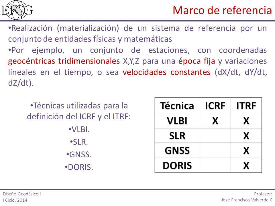 Técnicas utilizadas para la definición del ICRF y el ITRF: