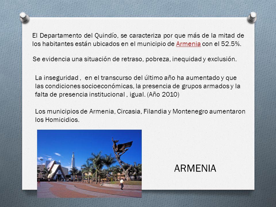 El Departamento del Quindío, se caracteriza por que más de la mitad de los habitantes están ubicados en el municipio de Armenia con el 52.5%.