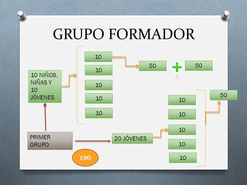 + GRUPO FORMADOR 10 50 50 10 10 NIÑOS, NIÑAS Y 10 JÓVENES 10 50 10 10
