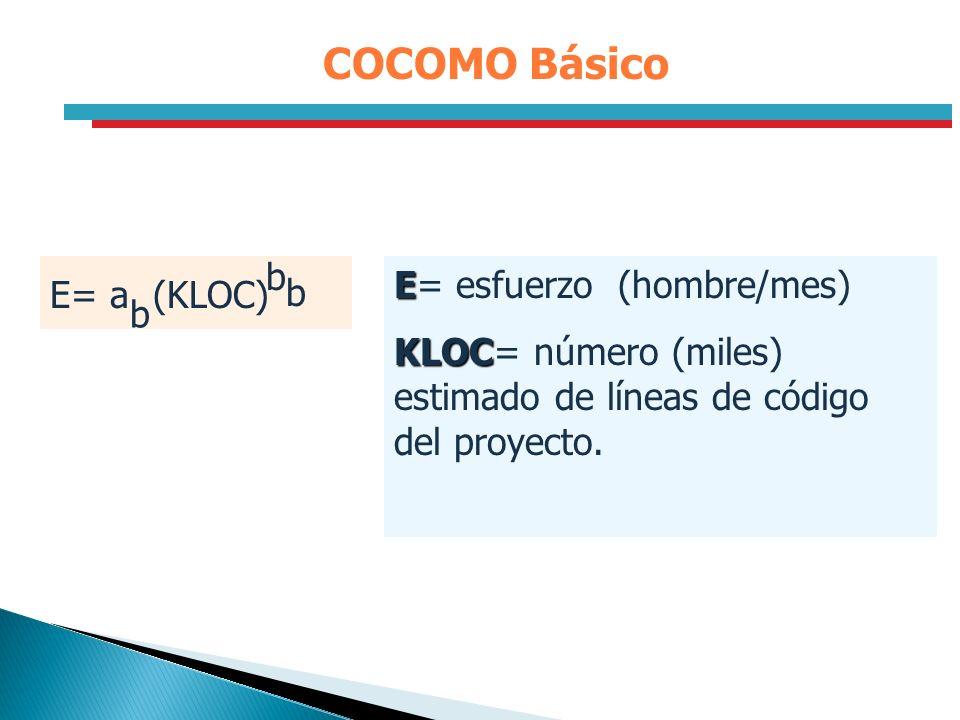 COCOMO Básico E= a (KLOC) b E= esfuerzo (hombre/mes)