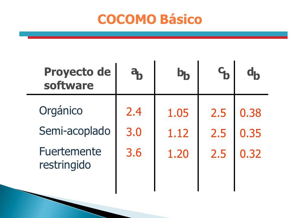 COCOMO Básico Proyecto de software a b c d Orgánico Semi-acoplado