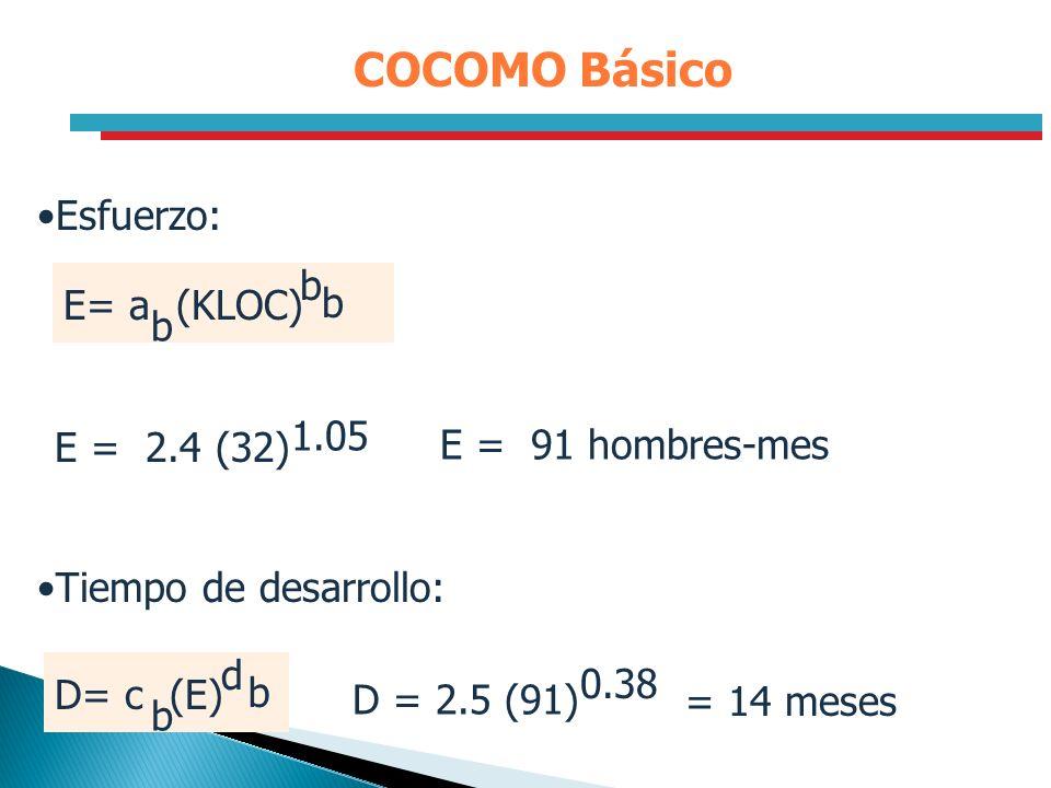 COCOMO Básico Esfuerzo: E= a (KLOC) b E = 2.4 (32) 1.05
