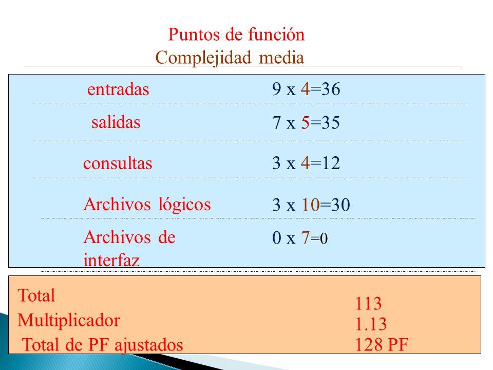 Puntos de funciónComplejidad media. entradas. 9 x 4=36. salidas. 7 x 5=35. consultas. 3 x 4=12. Archivos lógicos.