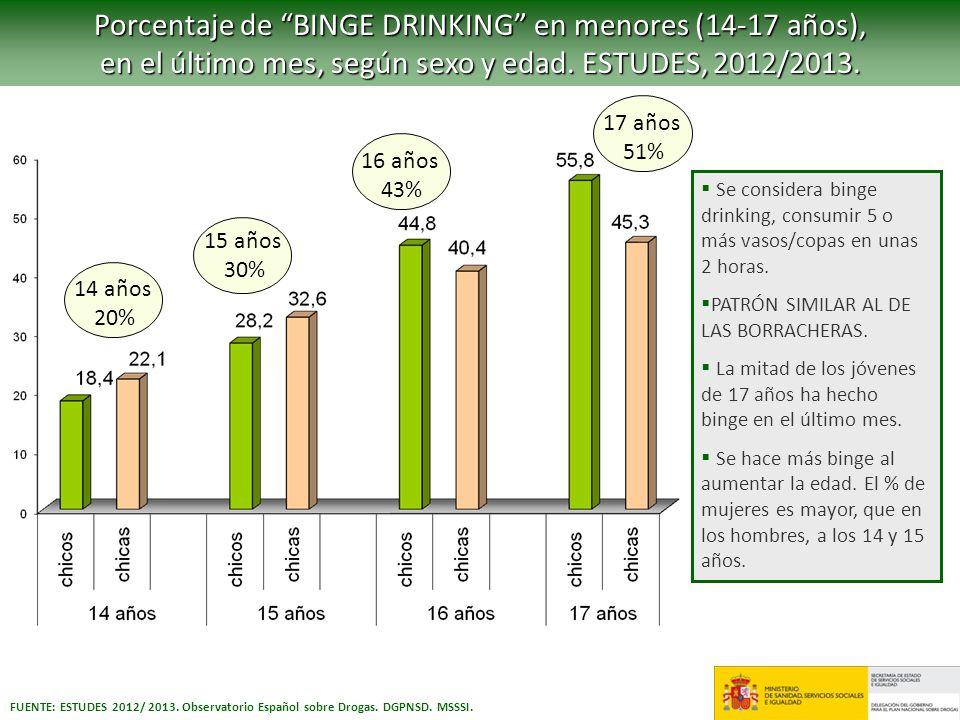 Porcentaje de BINGE DRINKING en menores (14-17 años),