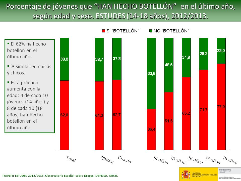 Porcentaje de jóvenes que HAN HECHO BOTELLÓN en el último año, según edad y sexo. ESTUDES (14-18 años), 2012/2013.