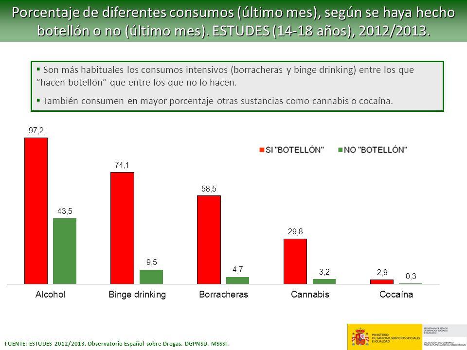 Porcentaje de diferentes consumos (último mes), según se haya hecho botellón o no (último mes). ESTUDES (14-18 años), 2012/2013.