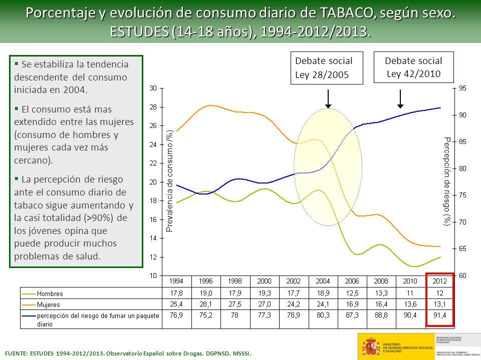 Porcentaje y evolución de consumo diario de TABACO, según sexo