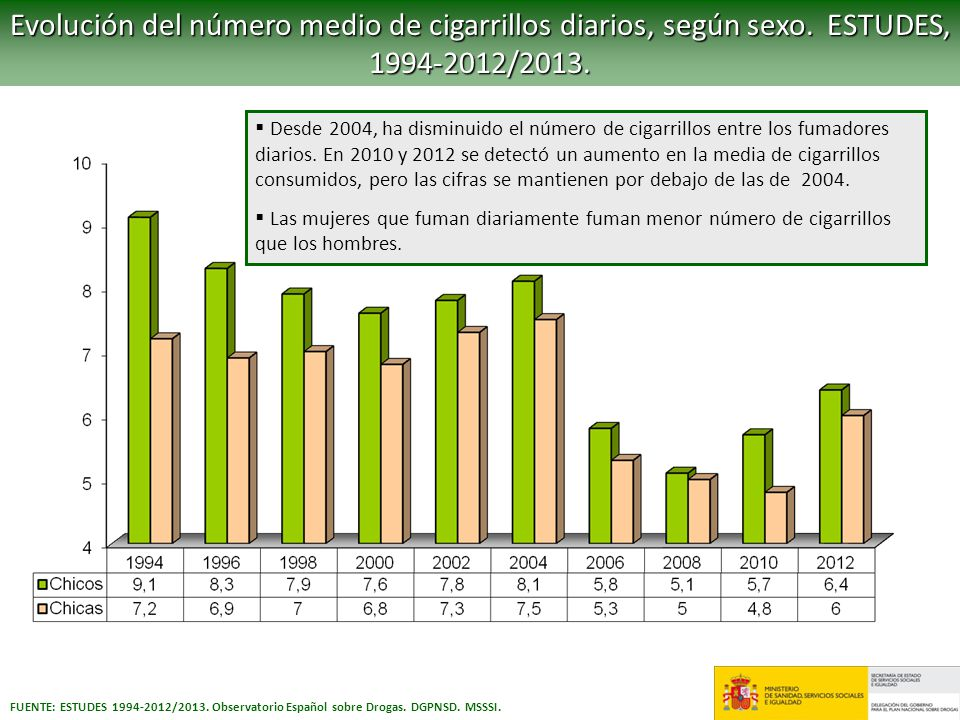 Evolución del número medio de cigarrillos diarios, según sexo