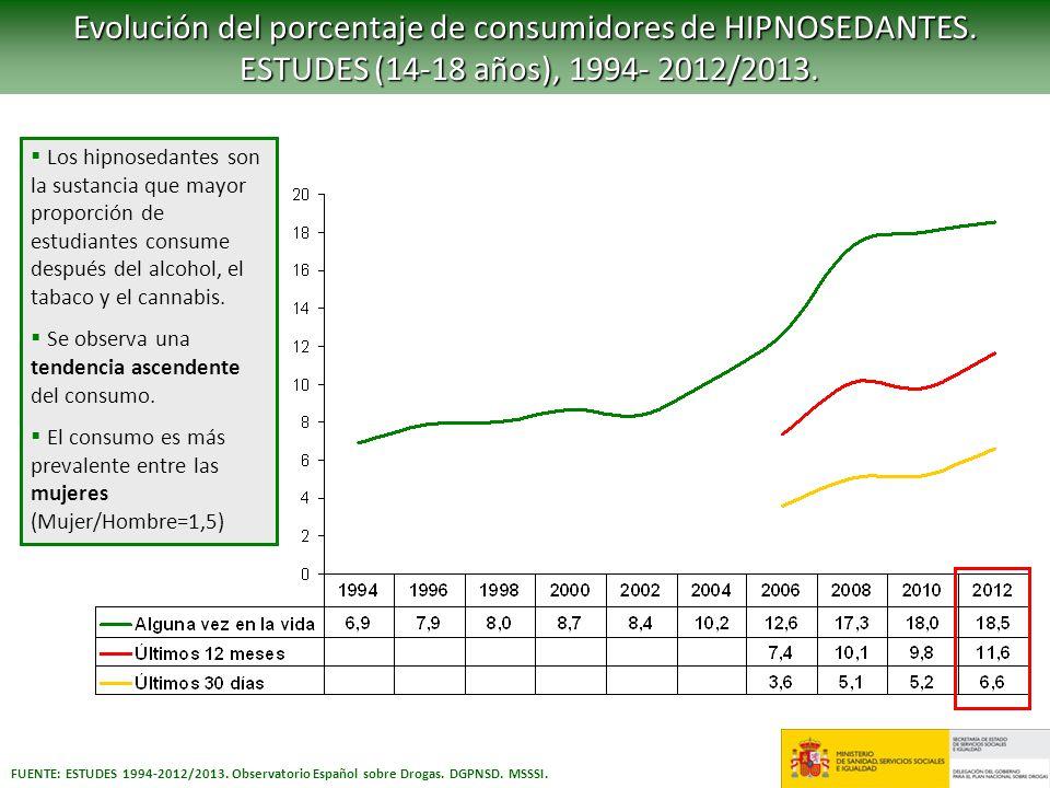 Evolución del porcentaje de consumidores de HIPNOSEDANTES.