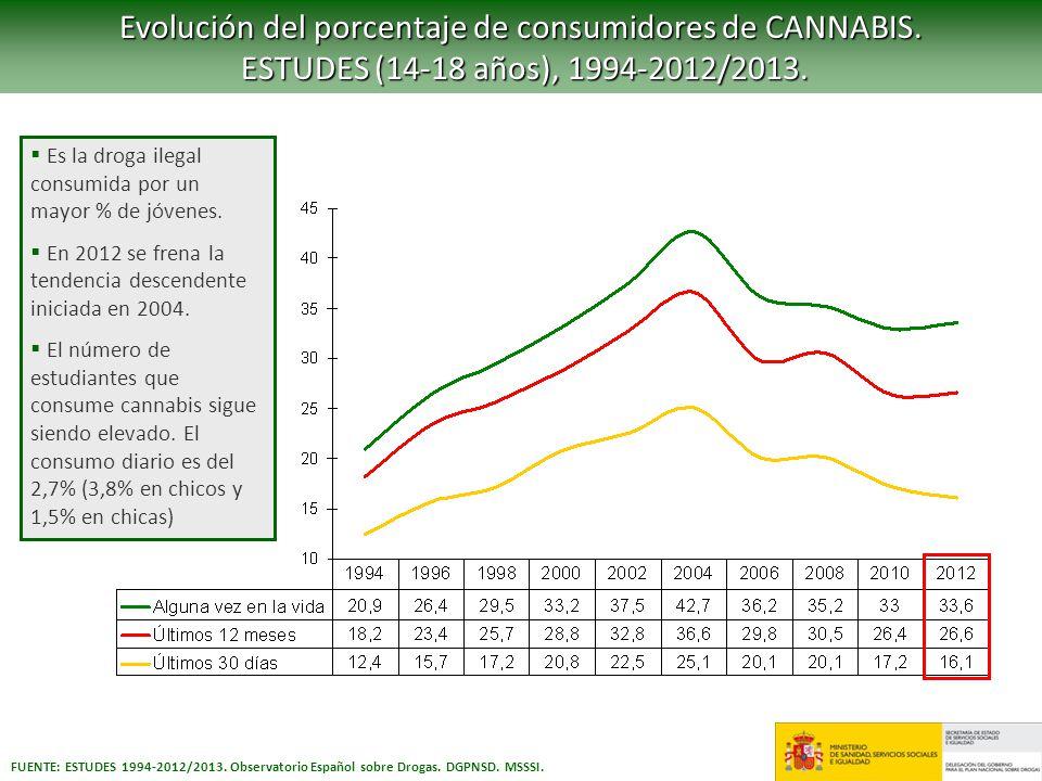Evolución del porcentaje de consumidores de CANNABIS.