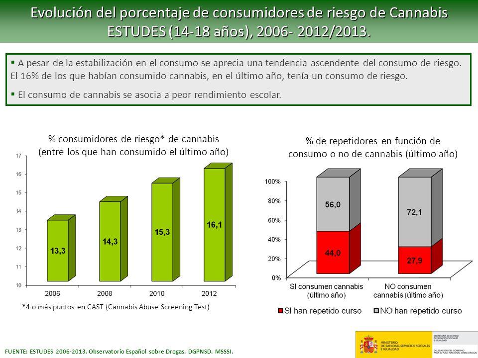 % de repetidores en función de consumo o no de cannabis (último año)