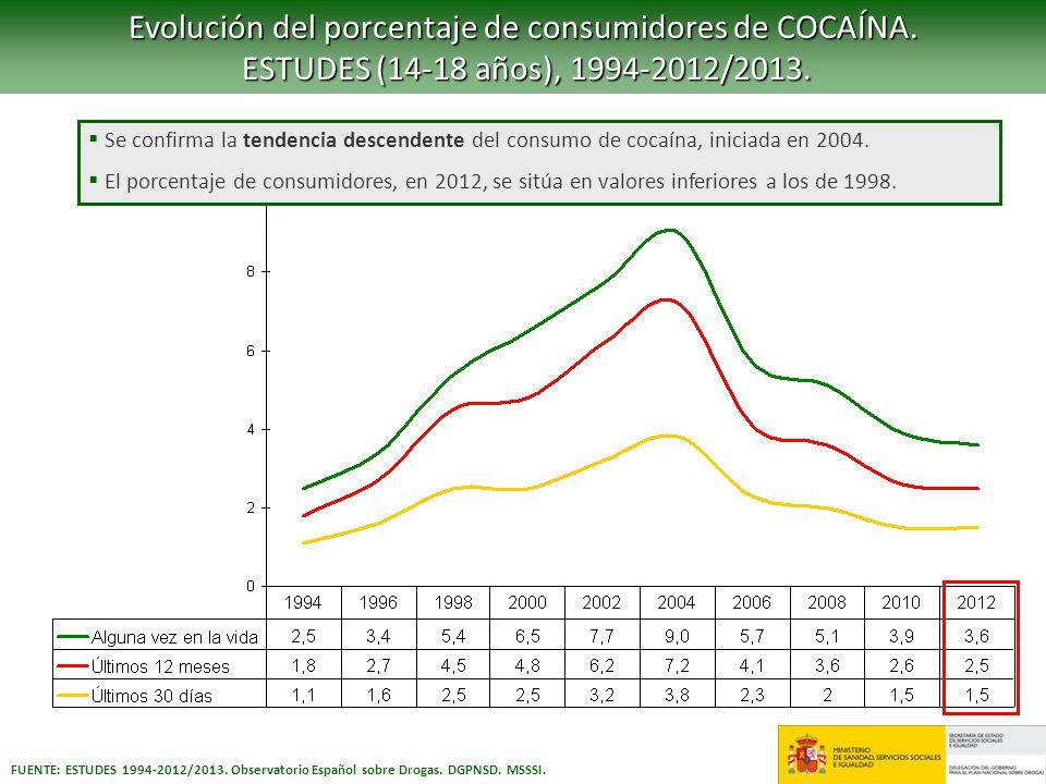 Evolución del porcentaje de consumidores de COCAÍNA.