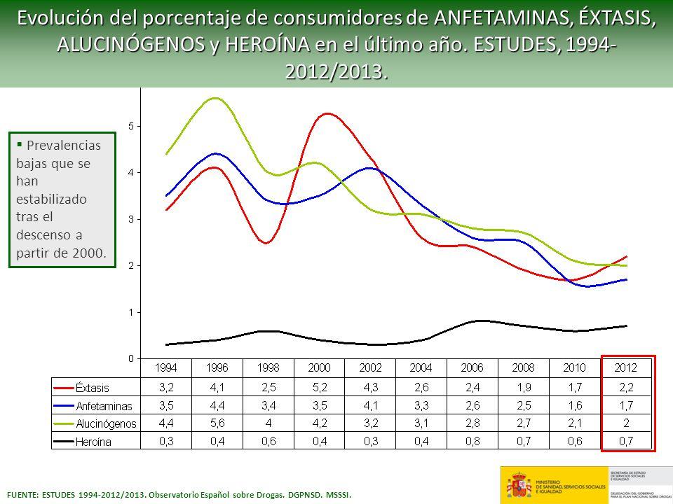 Evolución del porcentaje de consumidores de ANFETAMINAS, ÉXTASIS, ALUCINÓGENOS y HEROÍNA en el último año. ESTUDES, 1994-2012/2013.