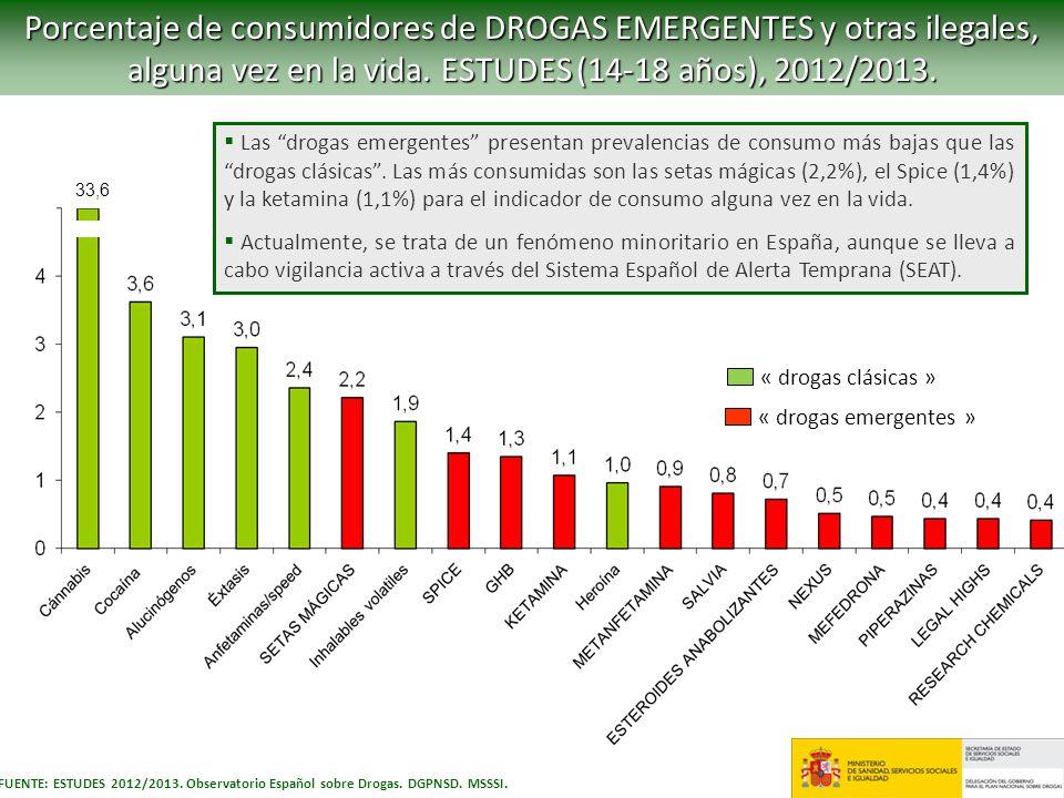 Porcentaje de consumidores de DROGAS EMERGENTES y otras ilegales, alguna vez en la vida. ESTUDES (14-18 años), 2012/2013.