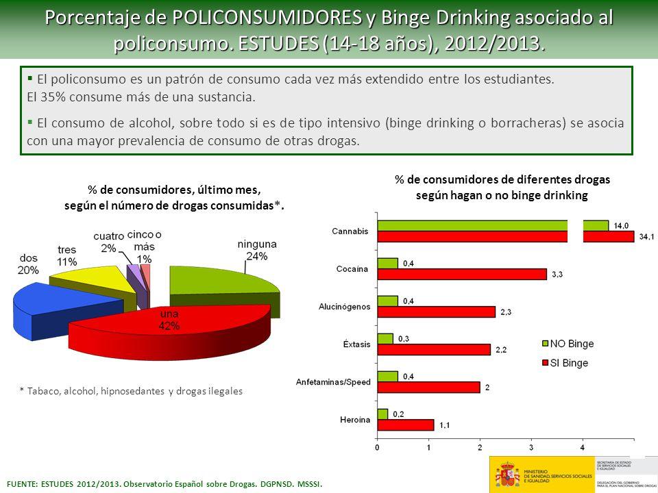 Porcentaje de POLICONSUMIDORES y Binge Drinking asociado al policonsumo. ESTUDES (14-18 años), 2012/2013.