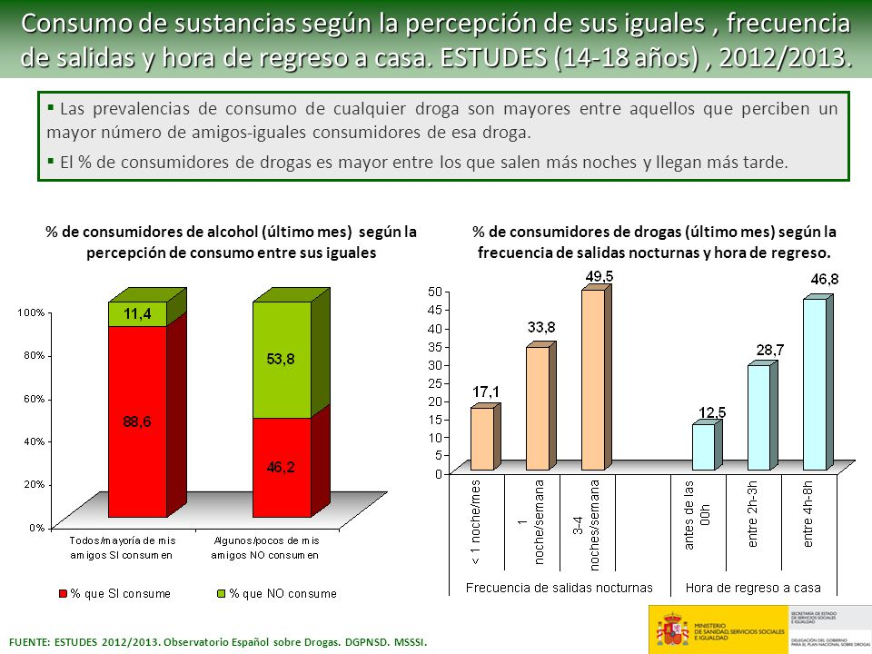 Consumo de sustancias según la percepción de sus iguales , frecuencia de salidas y hora de regreso a casa. ESTUDES (14-18 años) , 2012/2013.