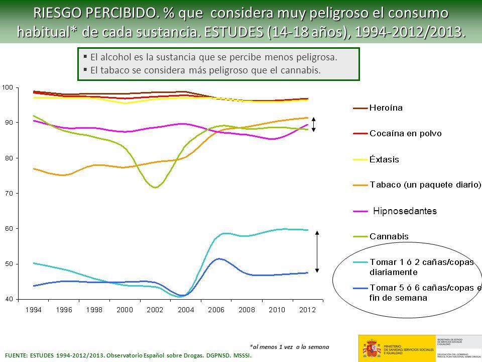 RIESGO PERCIBIDO. % que considera muy peligroso el consumo habitual