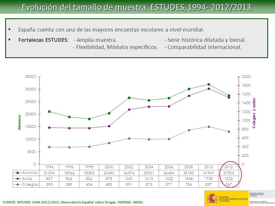 Evolución del tamaño de muestra. ESTUDES, 1994- 2012/2013.