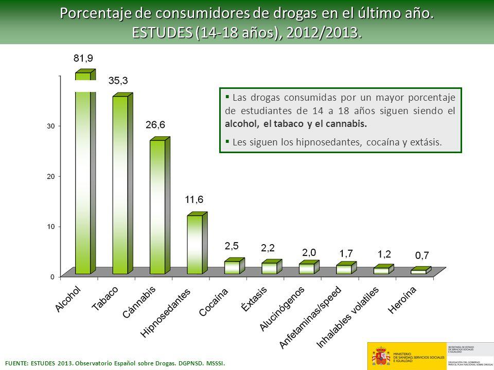 Porcentaje de consumidores de drogas en el último año.