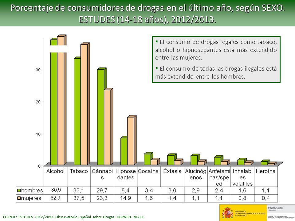 Porcentaje de consumidores de drogas en el último año, según SEXO.