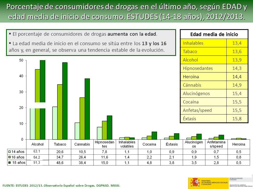 Porcentaje de consumidores de drogas en el último año, según EDAD y edad media de inicio de consumo. ESTUDES (14-18 años), 2012/2013.