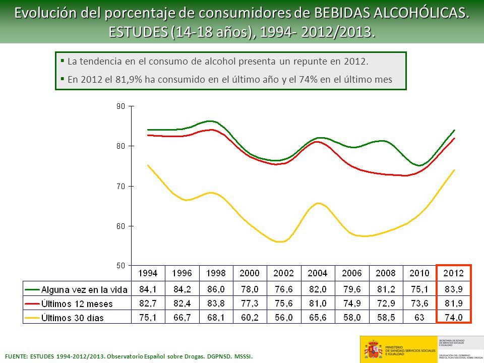 Evolución del porcentaje de consumidores de BEBIDAS ALCOHÓLICAS