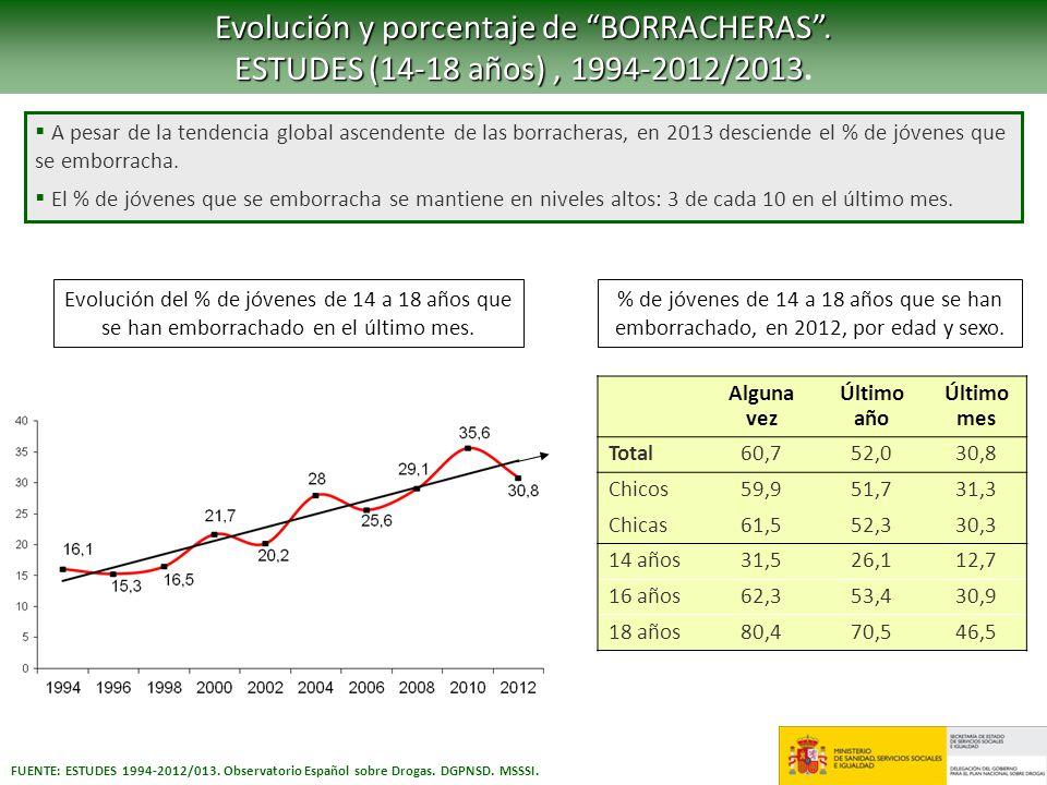 Evolución y porcentaje de BORRACHERAS .