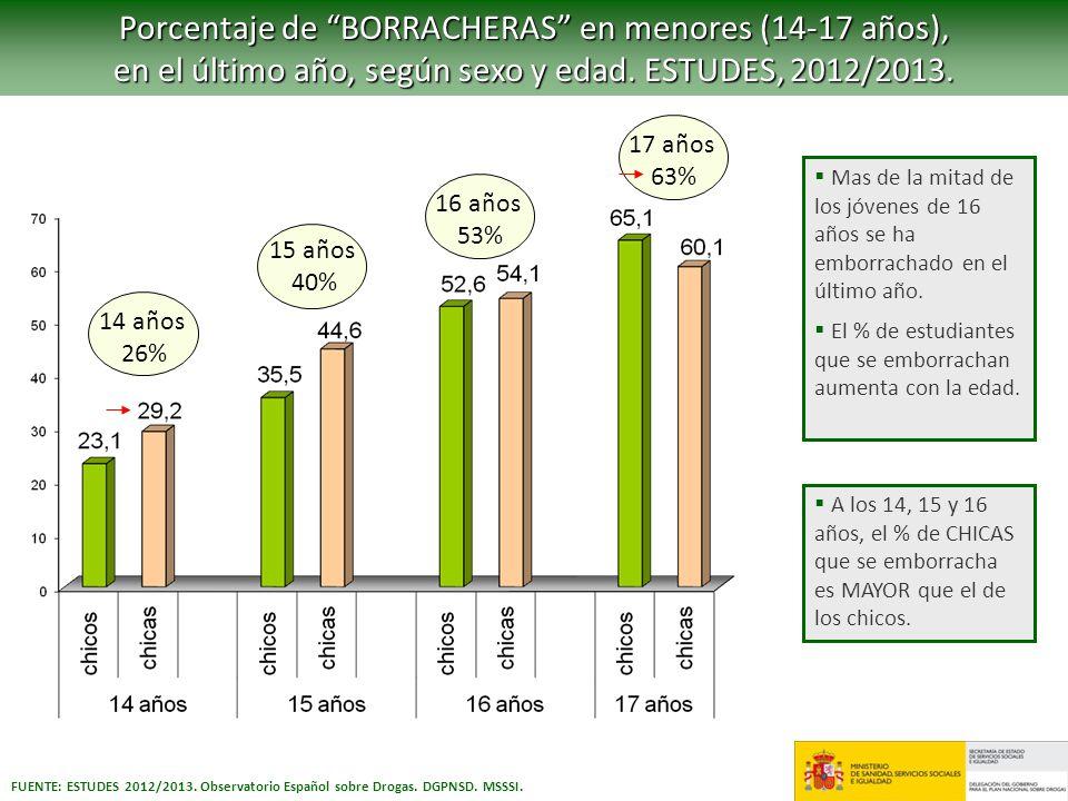 Porcentaje de BORRACHERAS en menores (14-17 años),