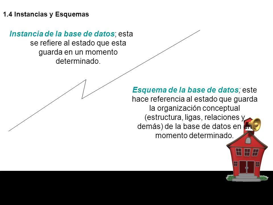 1.4 Instancias y Esquemas Instancia de la base de datos; esta se refiere al estado que esta guarda en un momento determinado.